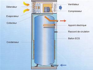 principe fonctionnement pompe à chaleur