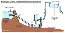 raccord alimentation eau