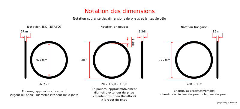 equivalence diamètre mm et pouce