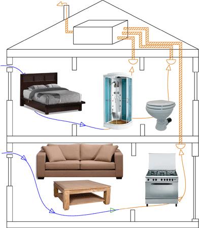 installer des wc