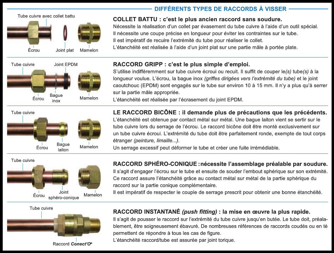 Types De Raccord En Plomberie