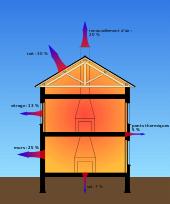 isolant pour toiture par intérieur